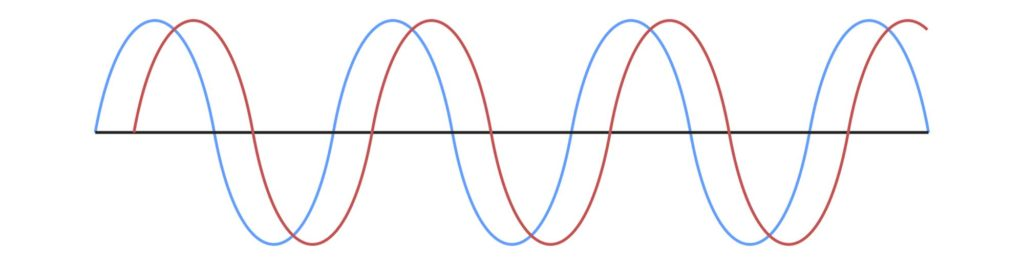 image of 2 waveforms offset in phase