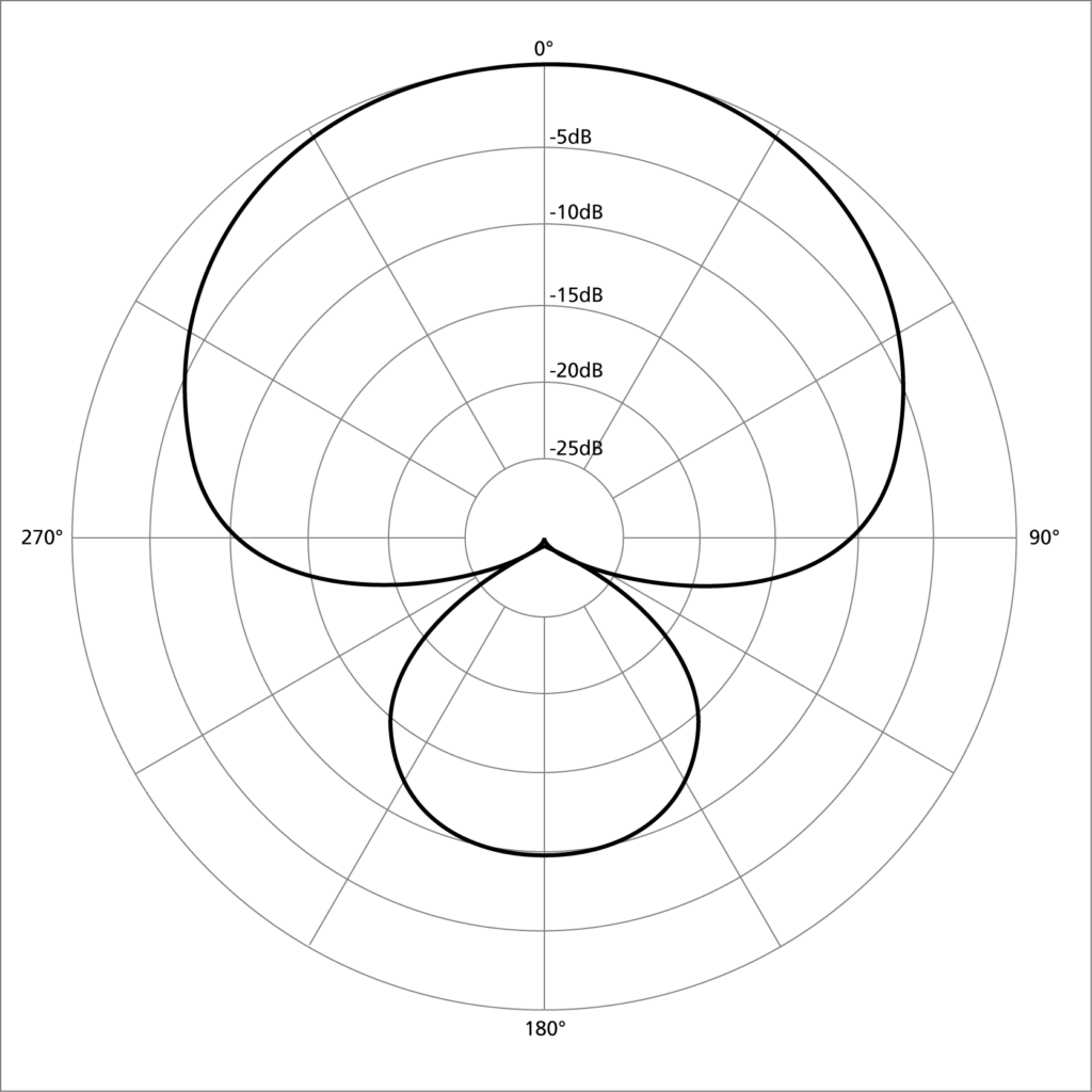 diagram showing a polar pattern of a super cardioid microphone