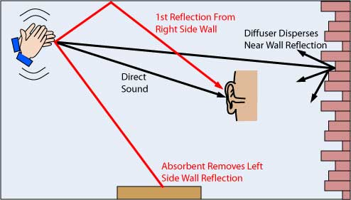 diagram representing how sound reflections reach the ear