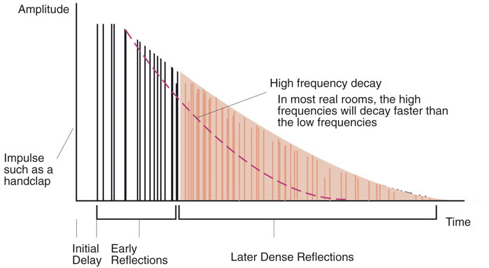 Diagram of sound reflections in time, categorized by early and late reflections (reverb tail)