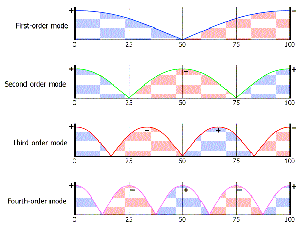 diagram showing multiple wavelengths causing room modes