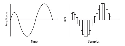 diagram comparing an anlog sine wave to a digitized sine wave