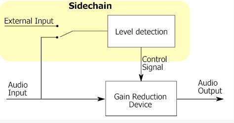 diagram showing the signal flow of a sidechain setup
