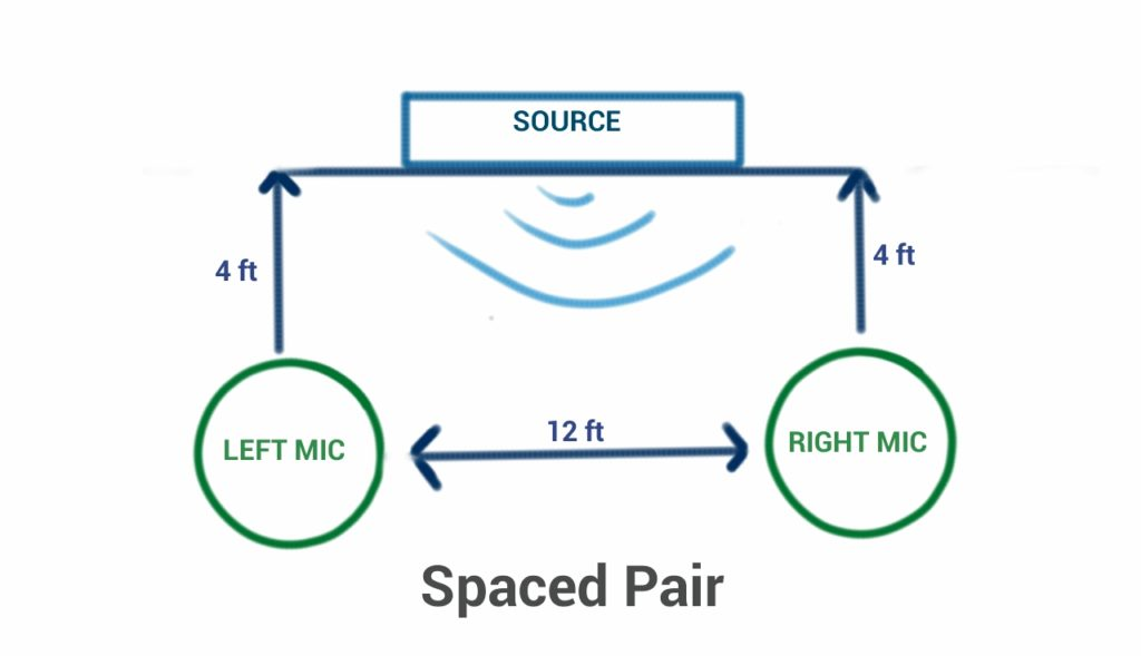 diagram of a Spaced Pair microphone setup recording technique