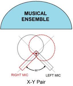 image of XY mic configuration diagram